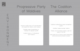 Pledges concerning 'Environment' made by Progressive Party of Maldives (PPM) and the Maldives Democratic Party (MDP)-led Coalition Alliance for the 2018 presidential elections. IMAGE: THE EDITION