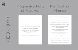 Pledges concerning 'Economy' made by Progressive Party of Maldives (PPM) and the Maldives Democratic Party (MDP)-led Coalition Alliance for the 2018 presidential elections. IMAGE: THE EDITION
