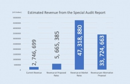 Estimated revenue for the new seaplane terminal, from the leaked Special Audit Report (as reported by Mihaaru News). IMAGE: THE EDITION
