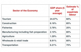 Table 1 - GDP share from National Accounts published by National Statistics Bureau. IMAGE/ATHIF SHAKOOR